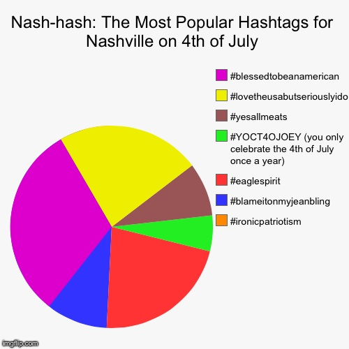 Nash-hash: The Most Popular Hashtags in Nashville on 4th of July